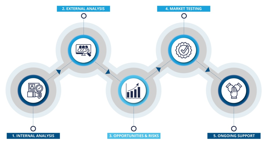 Benchmarking process diagram