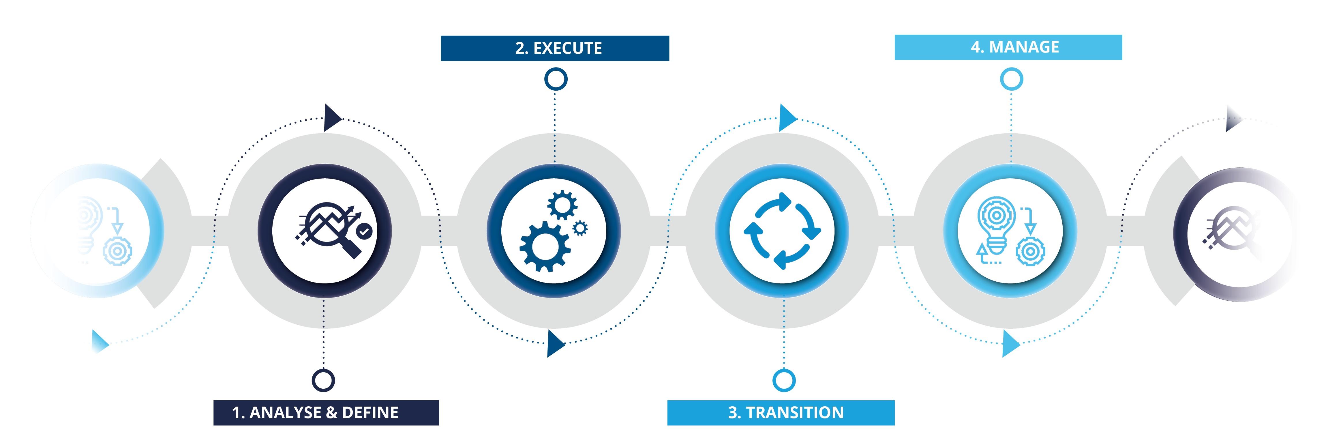 eXceeding consultancy cycle diagram